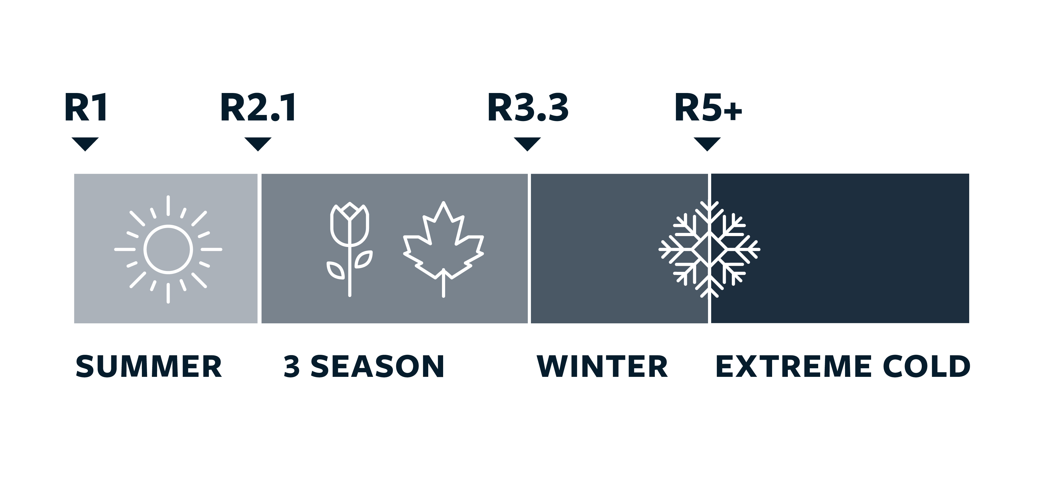 R-Value by Season of Use